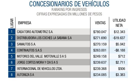 Concesionarios de vehículos-001