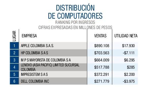 Distribución de computadores-001