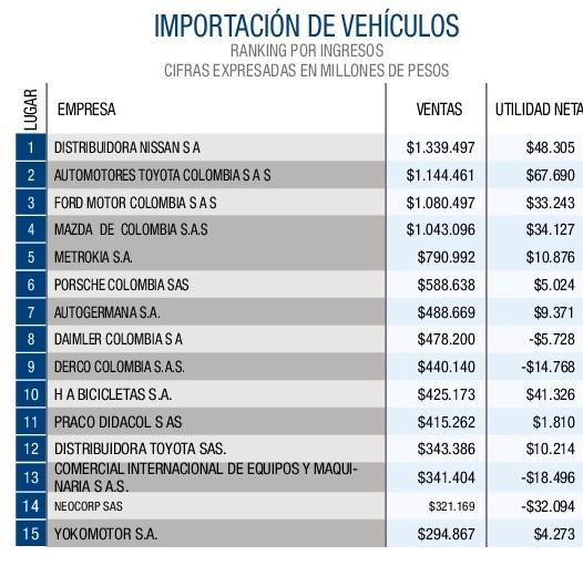 Importación de vehículos 1-001