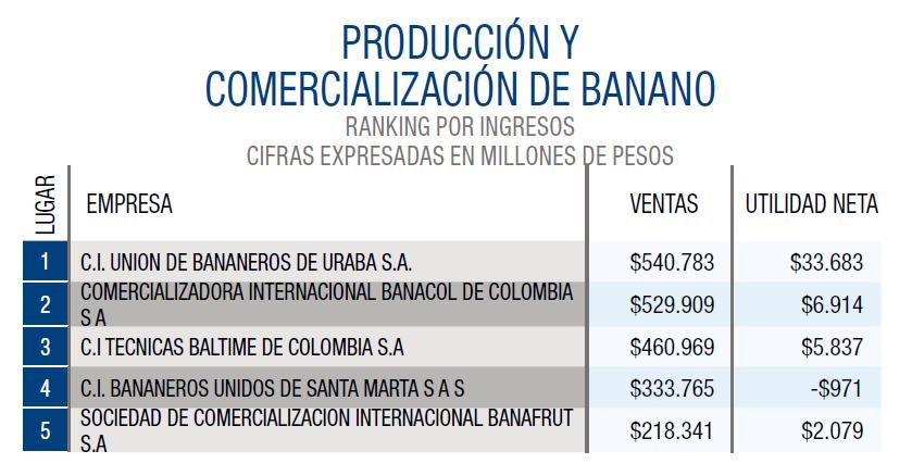 Producción y com. de banano