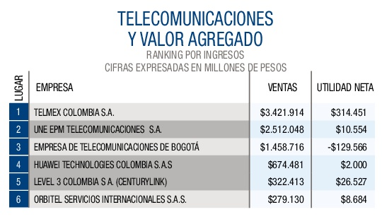 Telecomunicaciones y valor agregado-001